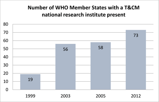 Increase in the number of national research institutes targeting T&CAM research worldwide between 1999 and 2012