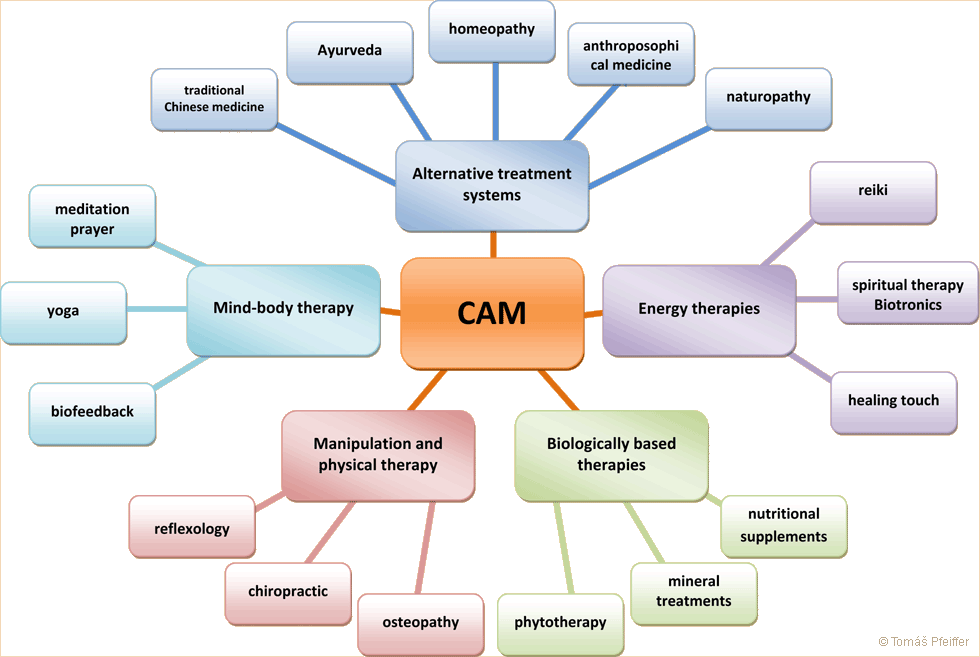 The most common CAM methods and classifications.